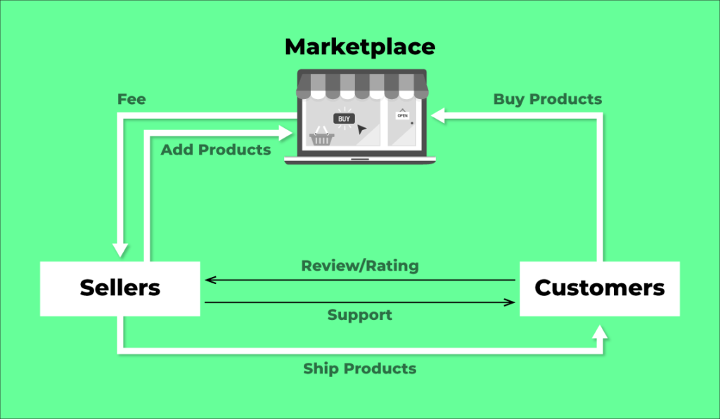 Online Marketplace: How it works